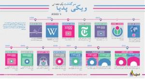 persian-wikipedia-infograph