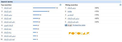 بررسی میزان جستجوی عبارات ، با فاکتور تعداد