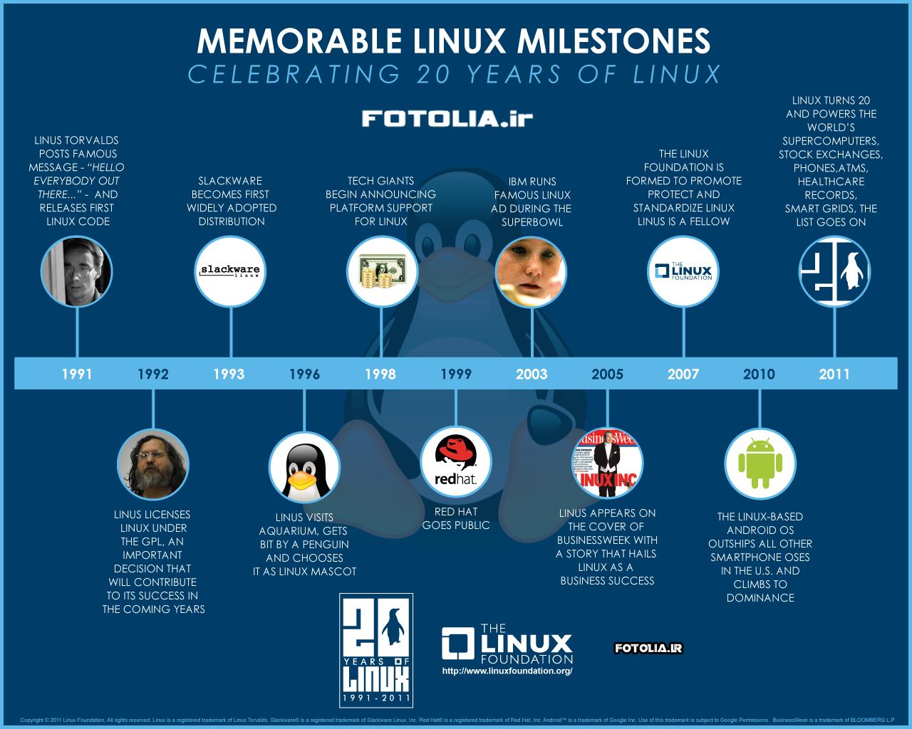به مناسبت جشن تولد ۲۰ سالگی لینوکس
