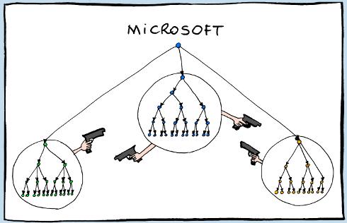 نمودار سازمانی مایکروسافت