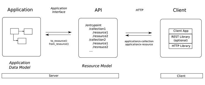 IMAGE: restful-api-design.readthedocs.io
