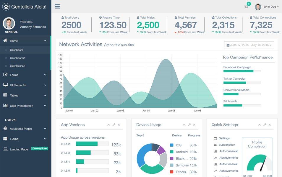 Gentelella Bootstrap Admin Template